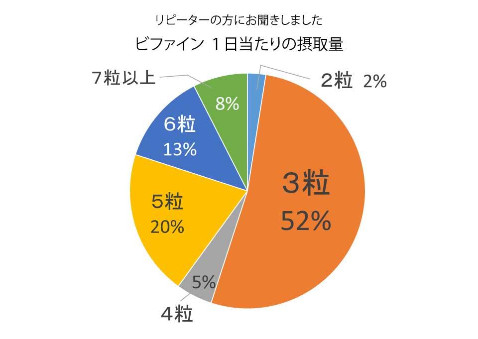リピーターの方にお聞きしました、ビファイン1日当たりの摂取量。2粒=2%、3粒=52%、4粒=5%、5粒=20%、6粒=13%、7粒以上8%
